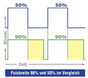 grafik-pulsbreite-im-vergleich-hyperhidrose-therapie-gegen-starkes-schwitzen