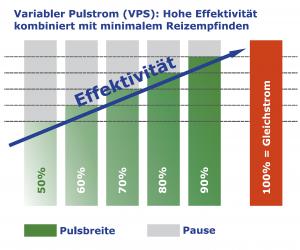 variabler-pulsstrom-effektivitaet-bei-hyperhidrose-therapie-gegen-starkes-schwitzen