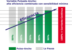Tratamiento eficaz de la hiperhidrosis con la corriente pulsante variable de los dispositivos de iontoforesis Hidrex